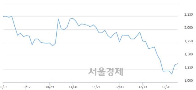 코에스제이케이, 상한가 진입.. +29.70% ↑