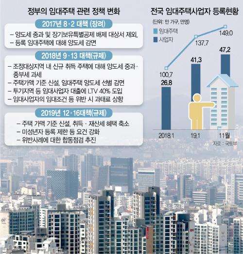 [S머니] 서울 주택 13%가 임대로 묶여..매물잠김에 집값 상승 부채질