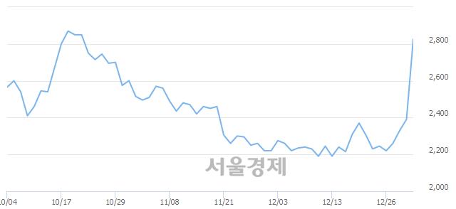 코디엠티, 상한가 진입.. +29.92% ↑