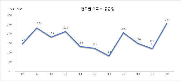 신영 '올해 신규 오피스 공급 역대 최대치…시장 불안 우려'
