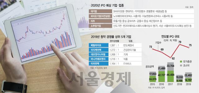 SK·CJ  '바이오 대어' 잇단 출격…리츠 열기도 이어진다