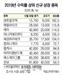 새내기 75개사 주가 9.6% 상승…연간 코스피 상승률 웃돌아