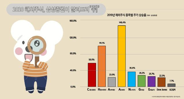 삼성증권 '올 해외투자 키워드 마이스·체인지'