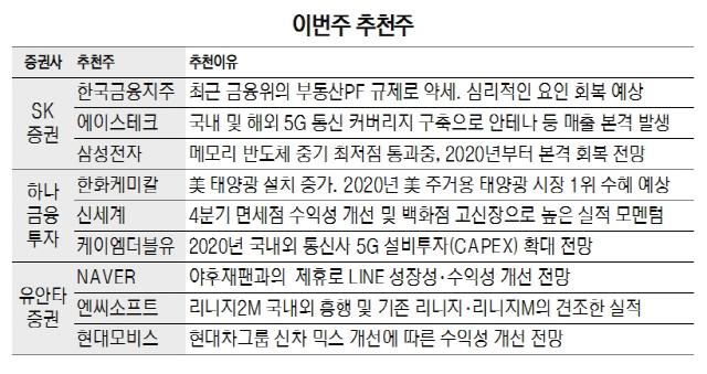 [이번주 추천주]올해 5G 투자 늘어...삼성전자·케이엠더블유 등 수혜