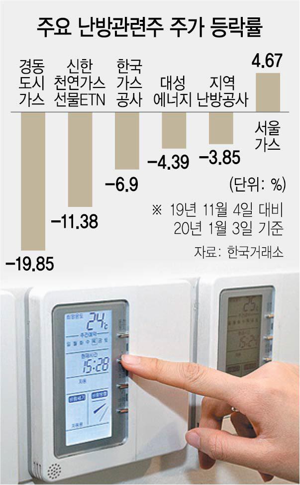 '따뜻한 겨울'에 특수 반납…찬바람 쌩쌩 부는 난방株