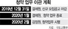 청약 업무 이관 '오리무중'...8만가구 분양 올스톱 우려