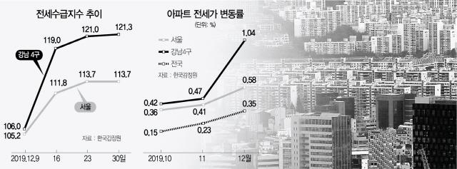 규제 불똥 강남전세…5년전 '대란' 데자뷔
