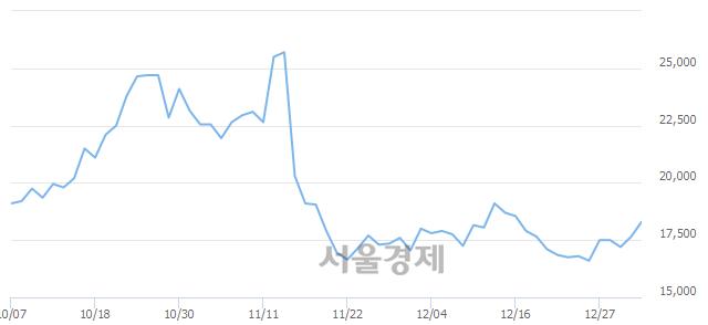코플레이위드, 3.68% 오르며 체결강도 강세 지속(164%)
