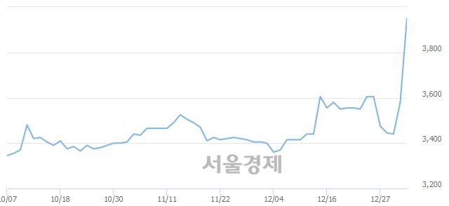 유극동유화, 상한가 진입.. +29.89% ↑