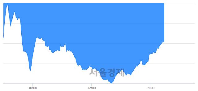 오후 2:30 현재 코스닥은 42:58으로 매수우위, 매수강세 업종은 통신서비스업(1.82%↓)