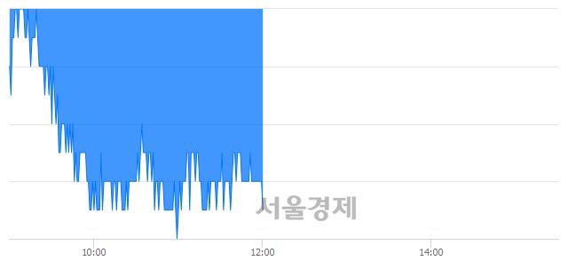 유메리츠화재, 장중 신저가 기록.. 16,950→16,550(▼400)