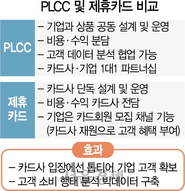 현대카드 나홀로 성장 비결은 'PLCC'
