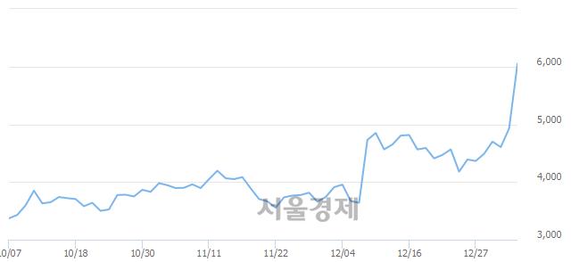 코데이타솔루션, 상한가 진입.. +29.82% ↑