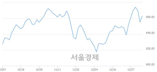 [개장 시황] 코스닥 660.87..  외국인의 순매수에 상승 출발 (▲5.56, +0.85%)
