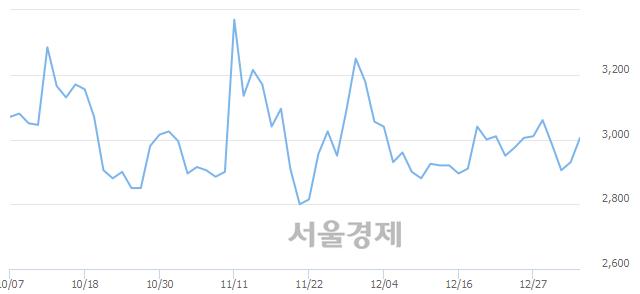 유한창제지, 3.58% 오르며 체결강도 강세 지속(159%)