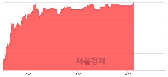 유아모레G, 전일 대비 7.05% 상승.. 일일회전율은 0.19% 기록
