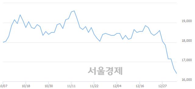 유메리츠화재, 장중 신저가 기록.. 16,500→16,400(▼100)