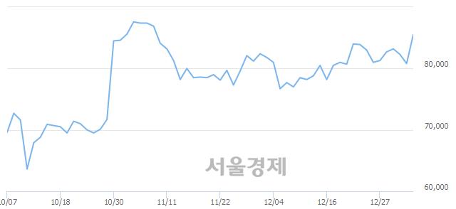 유아모레G, 6.44% 오르며 체결강도 강세 지속(274%)