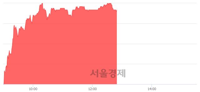 유아모레G, 6.44% 오르며 체결강도 강세 지속(261%)