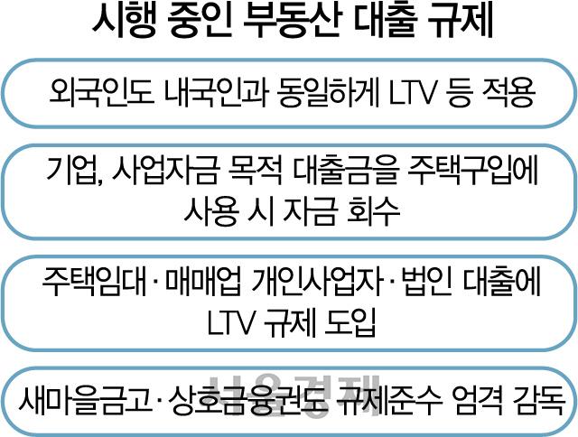 외국인 대출규제 예외 루머에...당국 '동일 LTV 적용' 반박
