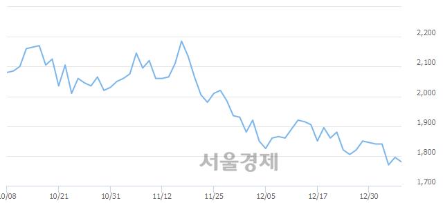 유신원, 장중 신저가 기록.. 1,765→1,750(▼15)