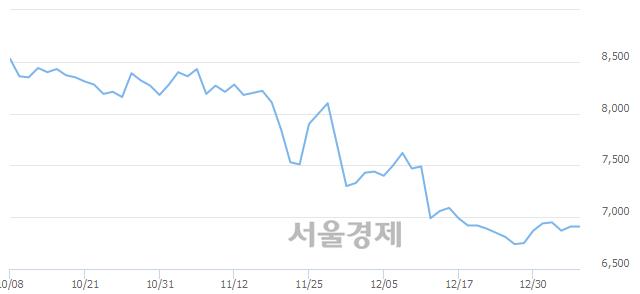 코한국정보통신, 상한가 진입.. +29.96% ↑
