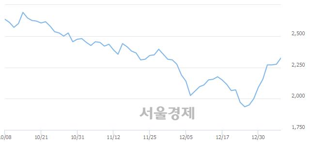 코기산텔레콤, 전일 대비 7.69% 상승.. 일일회전율은 2.13% 기록