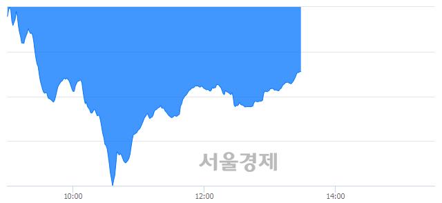 오후 1:30 현재 코스닥은 44:56으로 매수우위, 매수강세 업종은 운송업(3.63%↓)