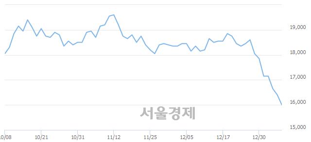 유메리츠화재, 장중 신저가 기록.. 16,200→15,900(▼300)