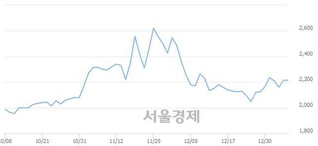 코한국팩키지, 매도잔량 359% 급증