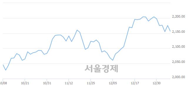 [개장 시황] 코스피 2156.27..  기관의 '팔자' 기조에 하락 출발 (▼19.27, -0.89%)