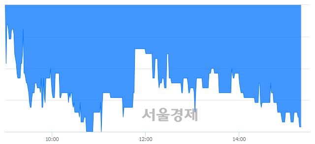코미래에셋벤처투자, 장중 신저가 기록.. 3,010→2,930(▼80)