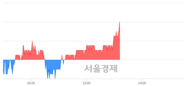 유화승인더, 장중 신고가 돌파.. 12,700→12,750(▲50)