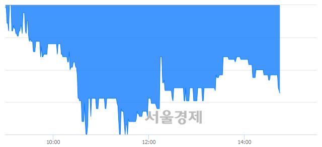 코아이크래프트, 매수잔량 515% 급증