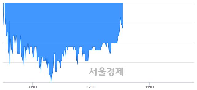 코정원엔시스, 매수잔량 393% 급증