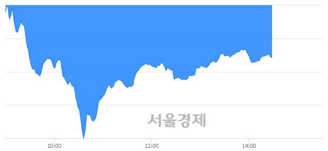 오후 2:30 현재 코스닥은 39:61으로 매수우위, 매수강세 업종은 운송업(4.25%↓)