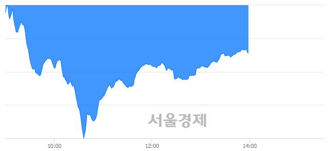 오후 2:00 현재 코스닥은 41:59으로 매수우위, 매수강세 업종은 운송업(4.15%↓)