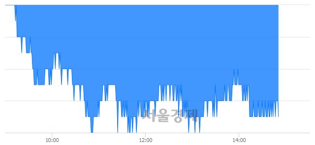 유한솔제지, 장중 신저가 기록.. 13,600→13,500(▼100)