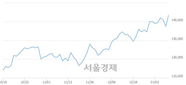 유LG이노텍, 장중 신고가 돌파.. 143,000→144,000(▲1,000)