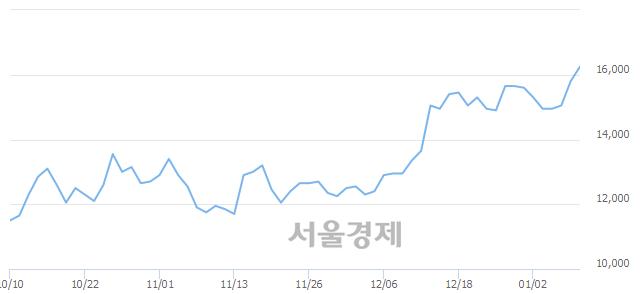 코원익QnC, 장중 신고가 돌파.. 16,350→16,400(▲50)