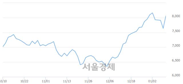 코주성엔지니어링, 전일 대비 7.20% 상승.. 일일회전율은 1.33% 기록