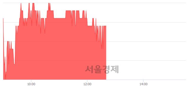 코한국팩키지, 4.59% 오르며 체결강도 강세 지속(201%)