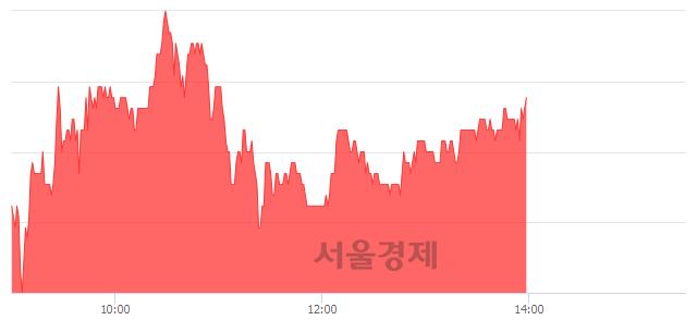 코아이디스, 5.11% 오르며 체결강도 강세 지속(149%)