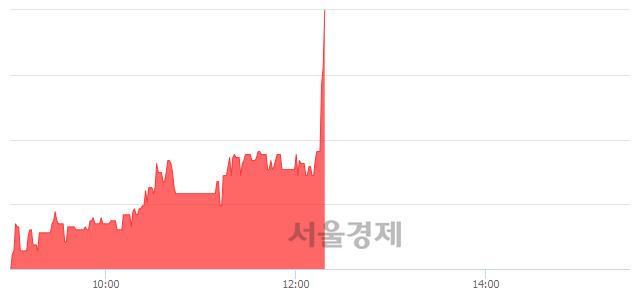 코이화공영, 전일 대비 10.88% 상승.. 일일회전율은 0.66% 기록