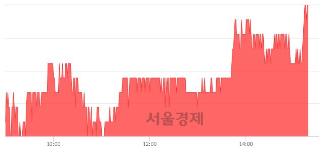 코시그네틱스, 전일 대비 7.24% 상승.. 일일회전율은 1.93% 기록