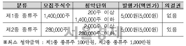 LH, '자이더빌리지' 고양삼송리츠 일반공모…목표수익 연 5.2%
