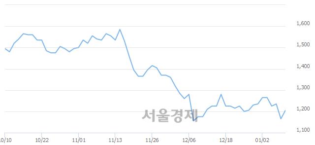 유국동, 3.43% 오르며 체결강도 강세 지속(170%)