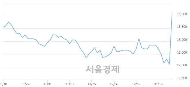 유크라운해태홀딩스우, 상한가 진입.. +29.75% ↑