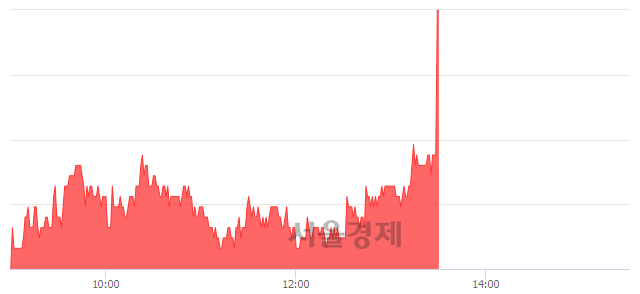 유도화엔지니어링, 5.30% 오르며 체결강도 강세 지속(202%)