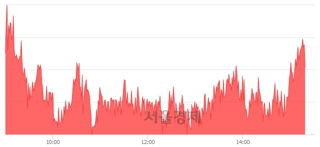 오후 3:20 현재 코스피는 50:50으로 보합세, 매도강세 업종은 의료정밀업(1.51%↓)